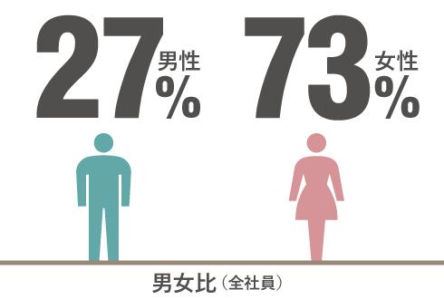 男女比(全社員) 男性27% 女性73%