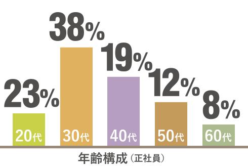 年齢構成(正社員) 20代13% 30代35% 40代26% 50代17% 60代9%