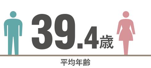 平均年齢 41.5歳