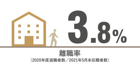 離職率(2018年度退職者数/2019年3月末在職者数) 4.8%