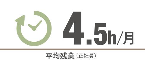 平均残業(正社員) 2.5h/月